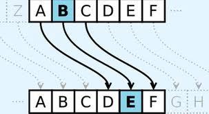 Comment coder un message ?